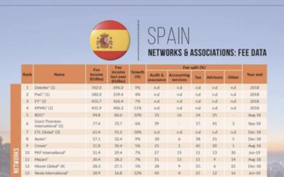 ETL Global, 7ª posición en el ranking de facturación en España de la revista International Accounting Bulletin