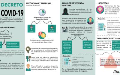 Ilia Consultoría: Tercer Real Decreto-Ley Covid-19, medidas en el ámbito social y económico