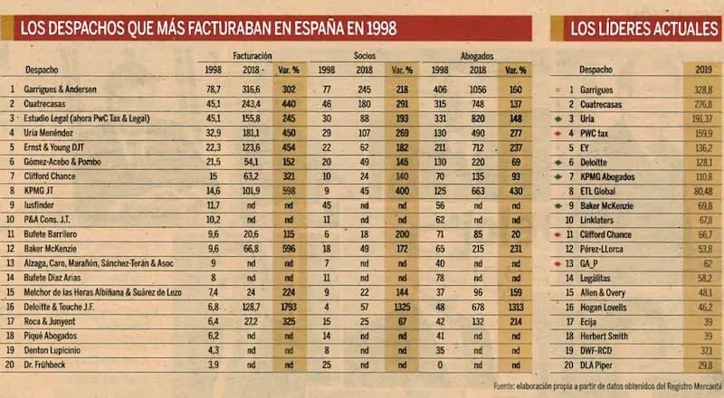 ETL Global, uno de los actores del cambio del sector legal en España los últimos 20 años.