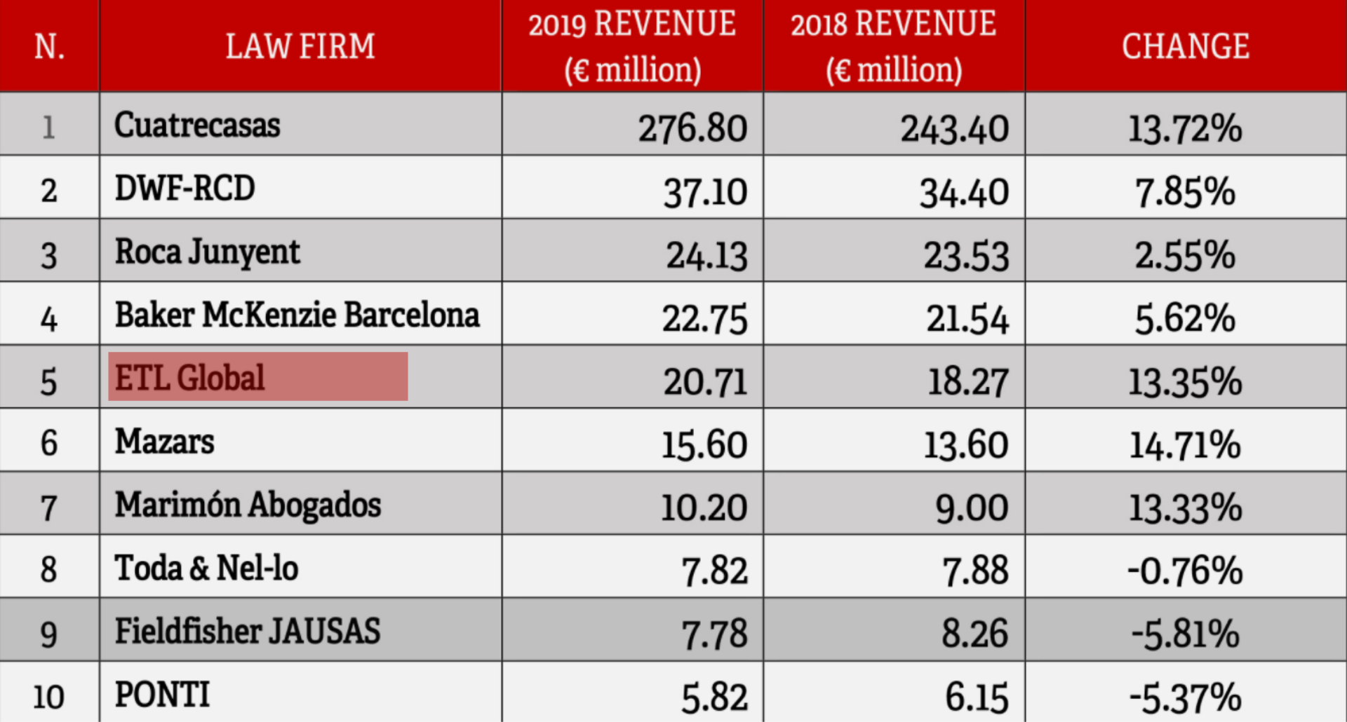 Top law firms by 2019 revenue in Catalonia